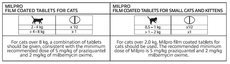 Milpro Cat Dosing